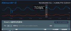 Steam今年圣诞同时在线人数2300万,远超去年