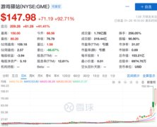 GameStop股票暴涨92.7% 被马斯克亲自点名
